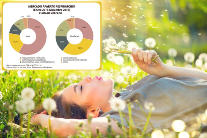 antialrgicos y antihistamnicos alientan un mercado respiratorio en expansin