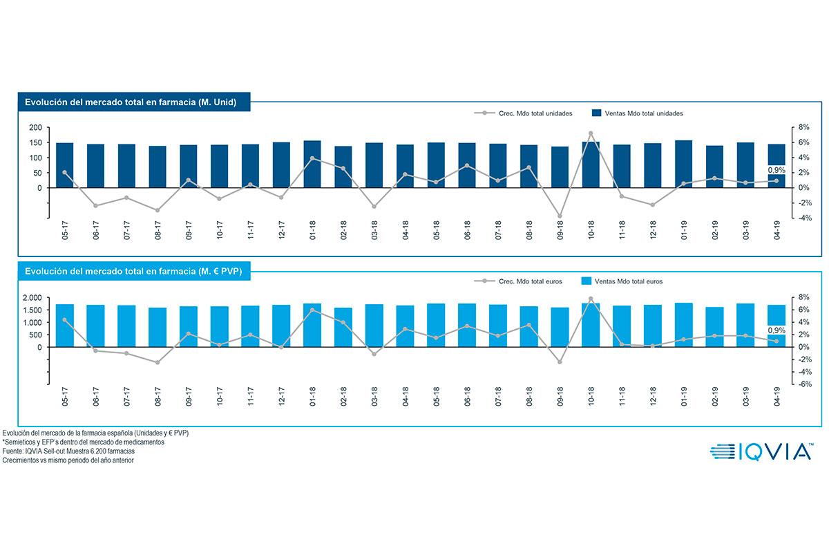 abril el mercado farmacutico crece tanto en valores como en unidades