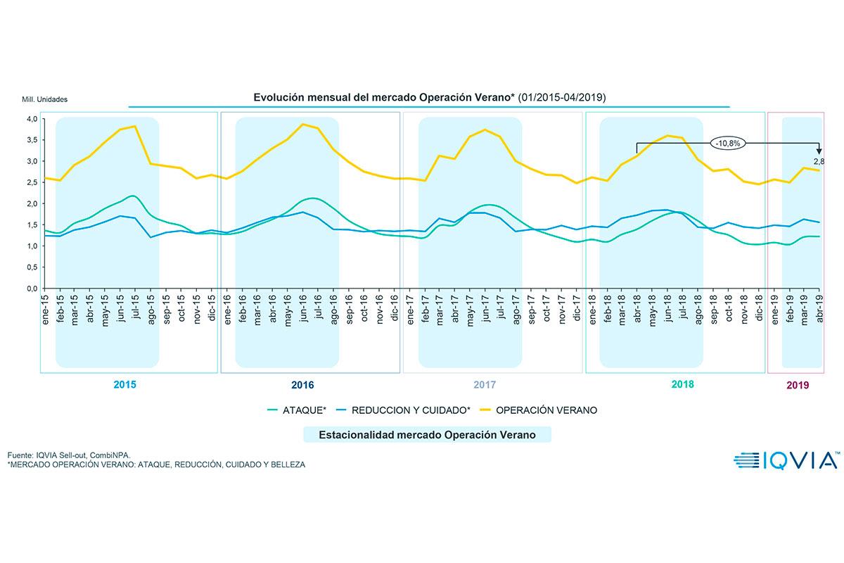 el mercado operacin verano recauda 428m eurostrong strongen abril