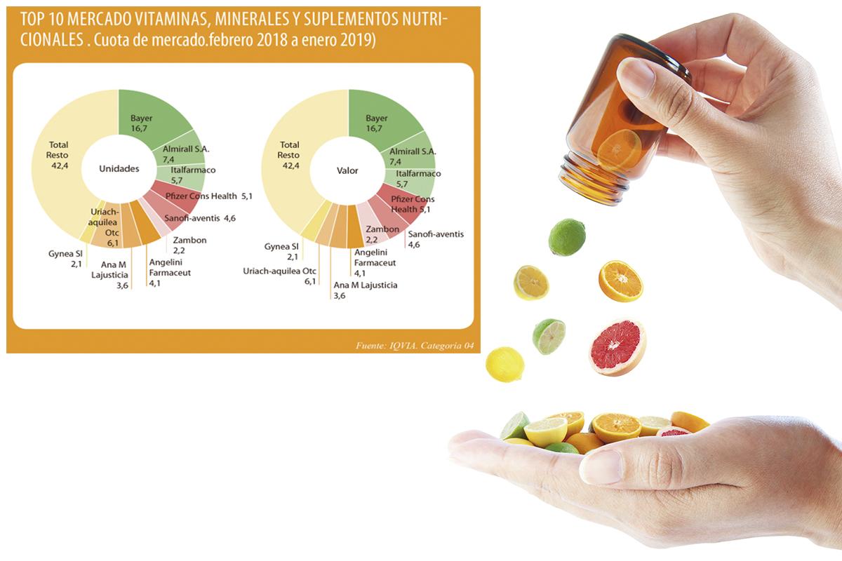 el-mercado-otc-de-vitaminas-suplementa-menores-crecimientos