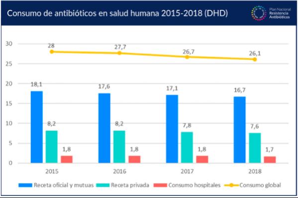 el-consumo-de-antibioticos-se-reduce-en-un-72