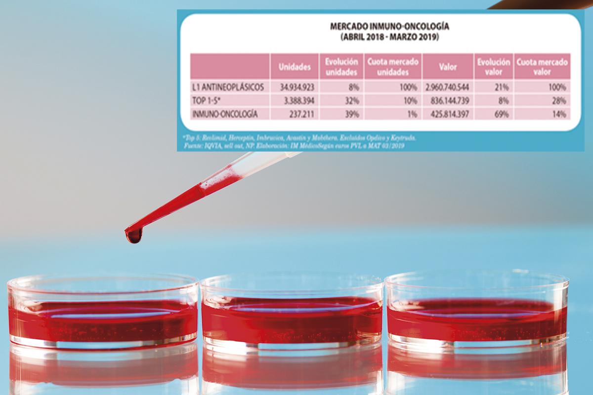 el-mercado-oncohematologico-sigue-proliferando-en-consumo-hospitalario