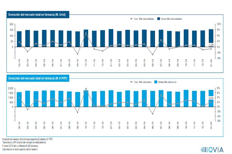 Enero: el mercado farmacéutico crece un 2% en valores y decrece un 1% en unidades