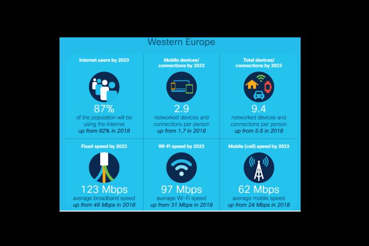 Las redes 5G soportarán más del 10% de todas las conexiones móviles mundiales en 2023