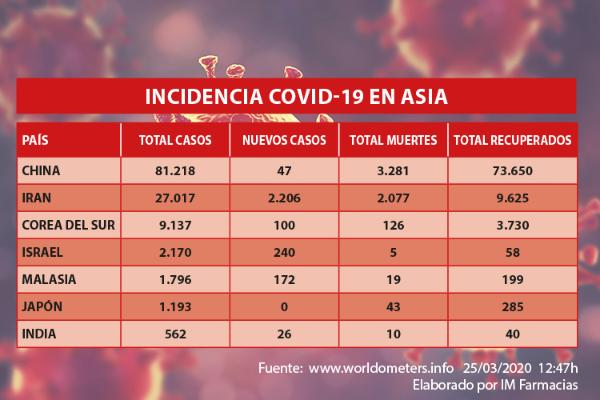 los-afectados-por-coronavirus-llegan-casi-al-medio-millon-y-las-defun