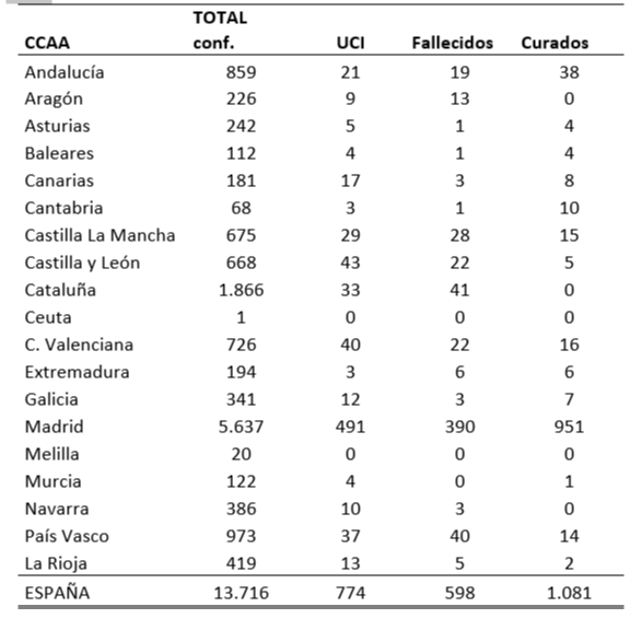 el-coronavirus-a-18-de-marzo-13716-personas-afectadas-598-fallecido