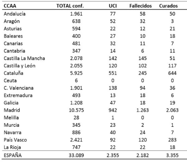el-coronavirus-a-23-de-marzo-33089-personas-afectadas-2182-falleci