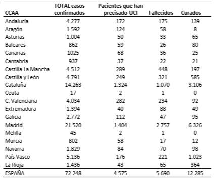 el-coronavirus-a-28-de-marzo-72248-personas-afectadas-4575-en-ucis
