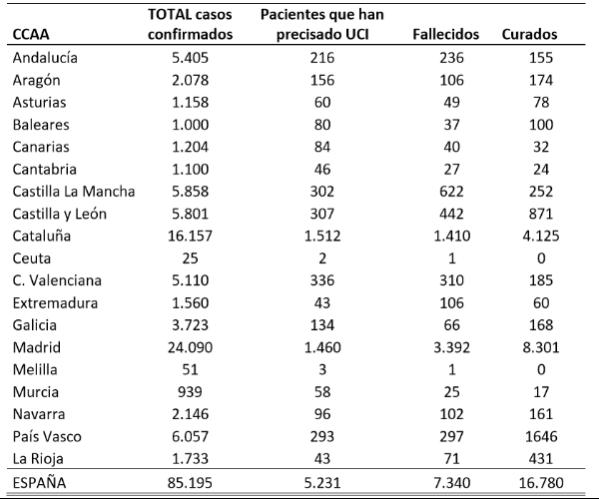 el-coronavirus-a-30-de-marzo-85195-personas-afectadas-5231-en-ucis