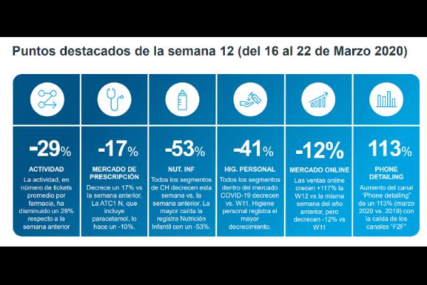 el-efecto-del-covid19-el-mercado-de-la-farmacia-comunitaria-decrece