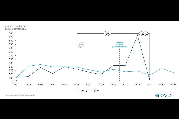 El efecto del Covid-19: El mercado de la farmacia comunitaria decrece respecto a la semana pasada