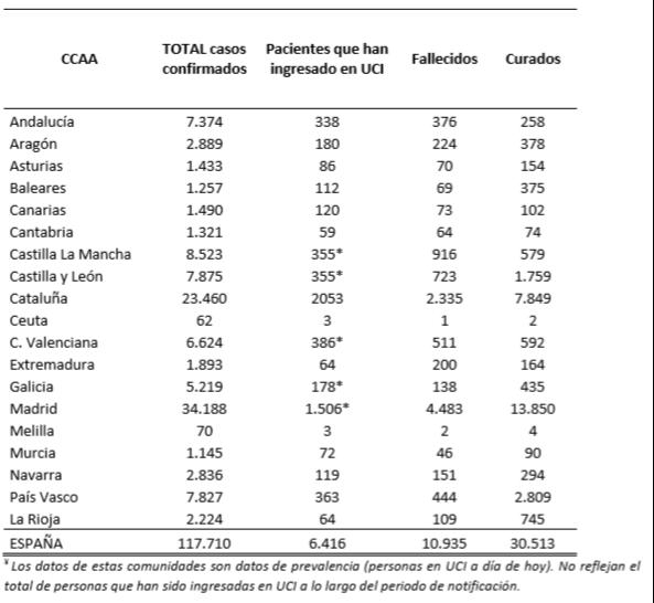 el-coronavirus-a-3-de-abril-117710-personas-afectadas-6416-en-ucis