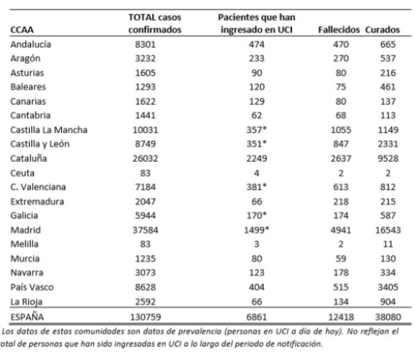 el-coronavirus-a-5-de-abril-130759-personas-afectadas-6861-en-ucis