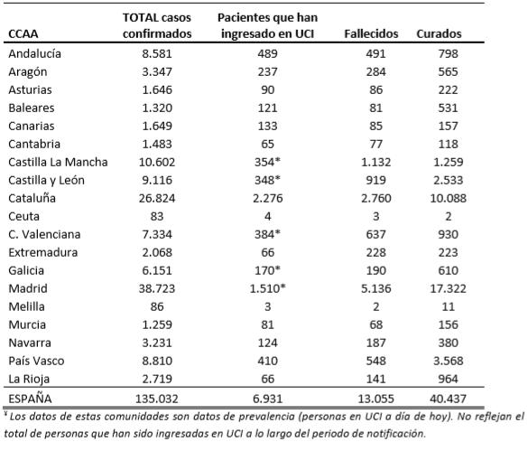 el-coronavirus-a-6-de-abril-135032-personas-afectadas-6931-en-ucis