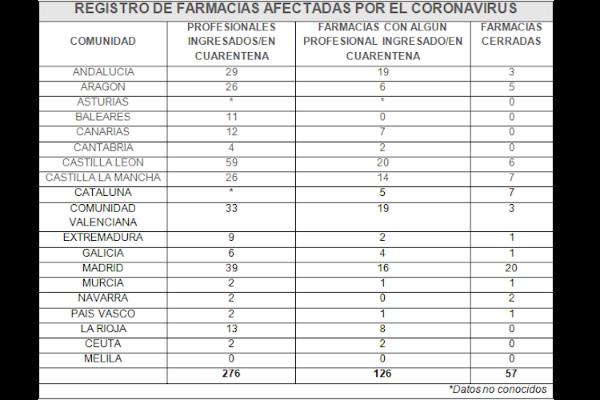 el-coronavirus-en-las-farmacias-276-profesionales-ingresados-o-en-cua