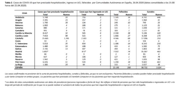 el-covid19-a-26-de-abril-207634-personas-afectadas-23190-fallecid