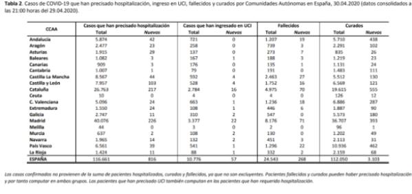 el-covid19-a-30-de-abril-213435-personas-afectadas-24543-fallecid