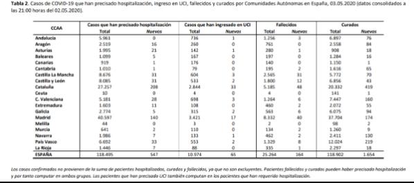 838-casos-mas-164-fallecidos-mas-y-1654-curados-mas-en-las-ultim