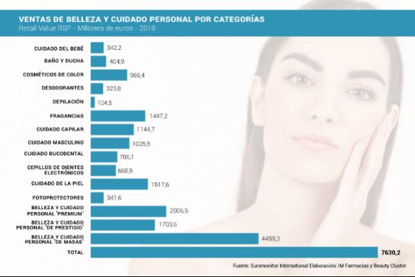 que-sera-del-mercado-espanol-de-belleza-y-cuidado-personal