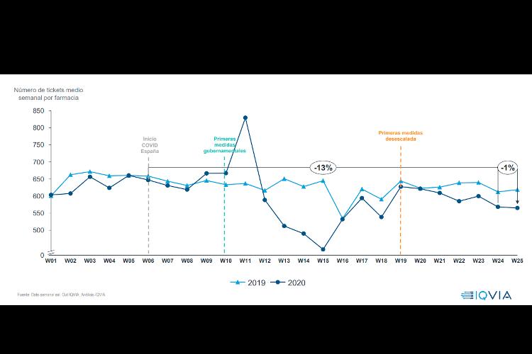 el-mercado-farmaceutico-lleva-9-semanas-por-debajo-de-los-niveles-de.html