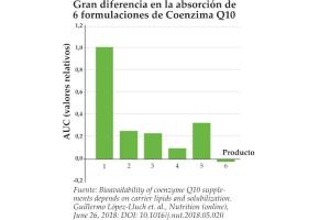 los-cientificos-encuentran-la-formula-de-q10-con-la-mejor-biodisponi