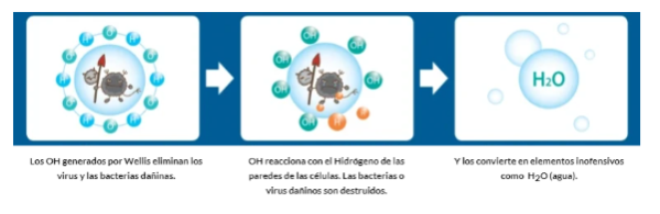 purificador-y-desinfectante-de-aire-y-superficies-wellis-elimina-bact