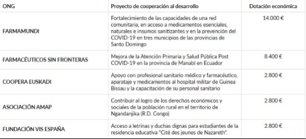 el-consejo-general-da-soporte-a-5-nuevos-proyectos-para-mejorar-el-acc