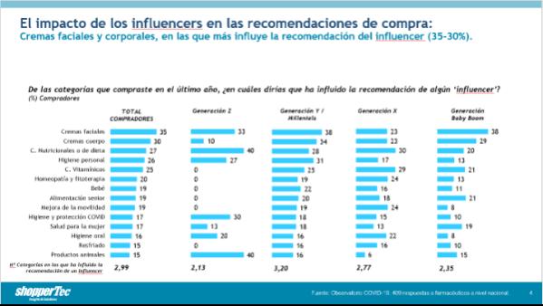 los-influencers-una-figura-clave-en-la-recomendacion-de-consumer-hea