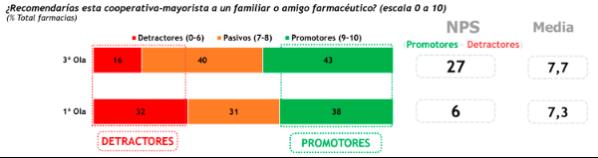 la-farmacia-aplaude-el-papel-de-las-cooperativas-durante-la-pandemia