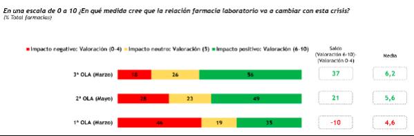 el-56-de-las-farmacias-afirman-que-su-relacion-con-los-laboratorios