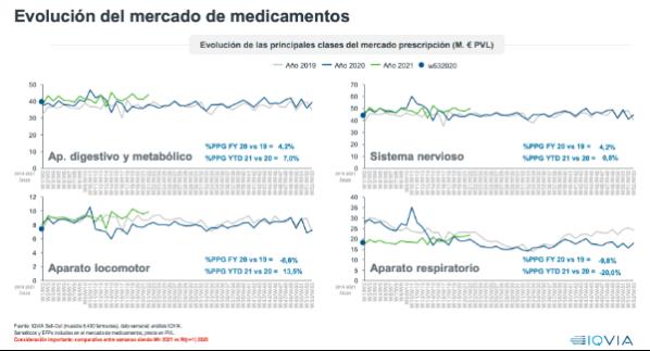 el-efecto-del-covid19-el-mercado-consumer-health-experimenta-una-gra