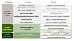 apuesta por el desarrollo en las farmacias de servicios asistenciales eficientes