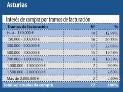los inversores asturianos y castellanoleoneses los mas interesados en comprar farmacia en asturias