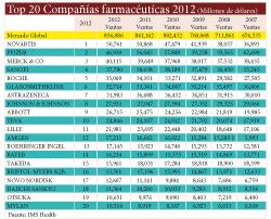 novartis lider en ventas del mercado global farmaceutico en 2012