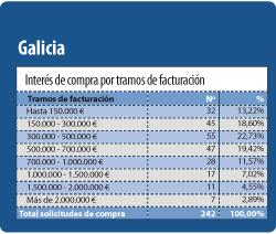 durante el ultimo ano se ha incrementado en un 2540 las solicitudes de farmacia en galicia con respecto al 2011