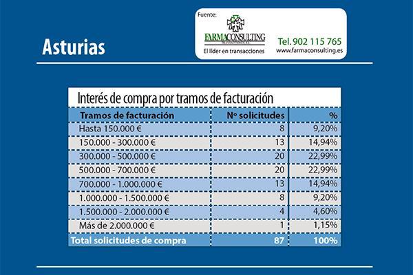 los asturianos apuestan por la compra de farmacia en su provincia