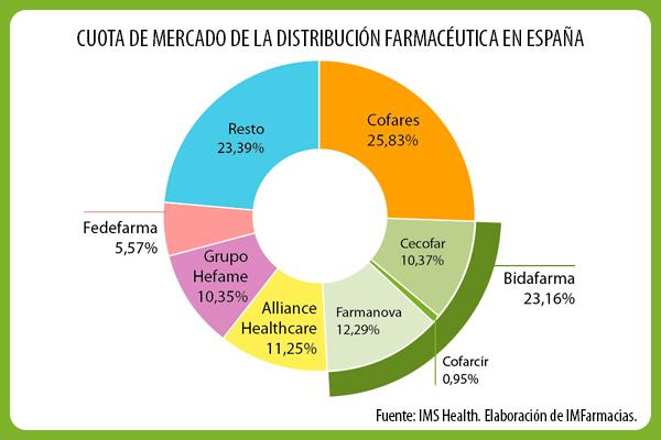 bidafarma-cambiara-el-panorama-de-la-distribucion-farmaceutica-en-espana