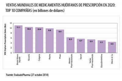 buenas perspectivas para el mercado de los medicamentos huerfanos