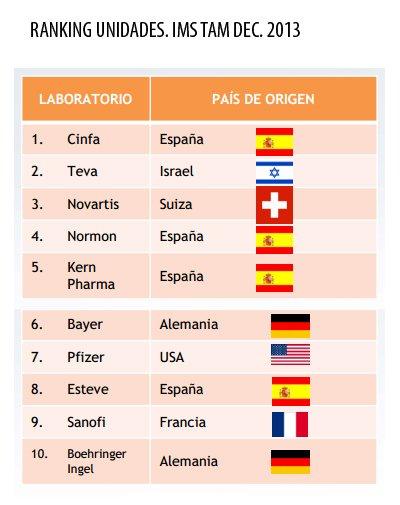 7 de cada 10 genericos consumidos se producen en espana