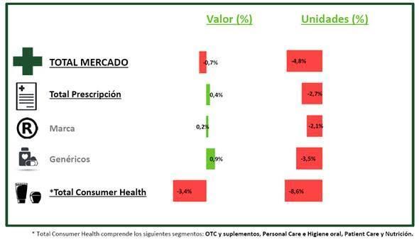 la caiacuteda del segmento de consumer health arrastra al mercado farmaceacuteutico