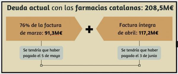 el cofb confirma un nuevo impago a las farmacias catalanas y la deuda vuelve a superar los 200 millones de euros