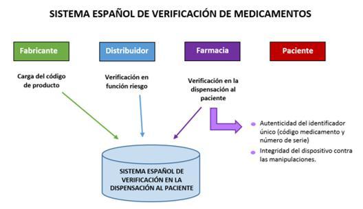 el consejo general y las patronales farmaceacuteuticas siguen trabajando en la creacioacuten un sistema de verificacioacuten de medicamentos