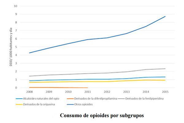 el consumo de opioides crece maacutes de un 80 desde 2008