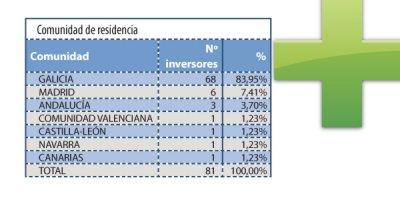 continua creciendo el atractivo de la farmacia gallega entre los inversores
