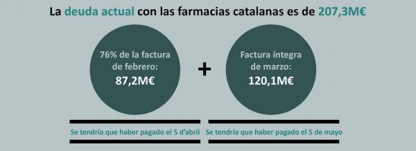 la deuda de la generalitat con las farmacias catalanas sobrepasa los 200 millones de euros