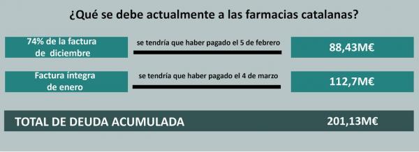 una-deuda-superior-a-los-200-millones-de-euros-sigue-pesando-sobre-las-farmacias-catalanas