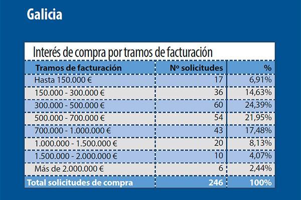 las diferencias de intereacutes en la compra de farmacia en asturias cantabria y galicia