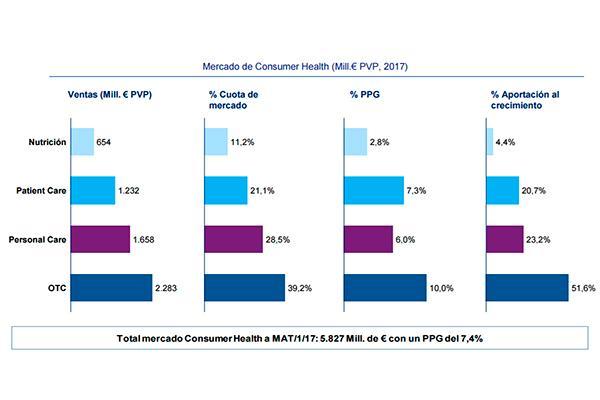 enero confirma la tendencia al alza de un mercado farmaceacuteutico que crece por encima del 5