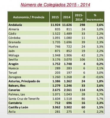 espantildea tiene una media de 22 farmaceacuteuticos por farmacia y existe una por cada 2125 habitantes