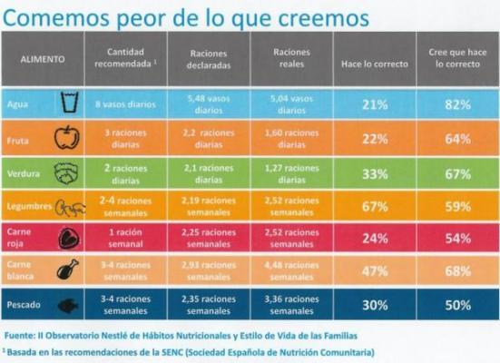 el 70 de los espanoles no se alimenta adecuadamente